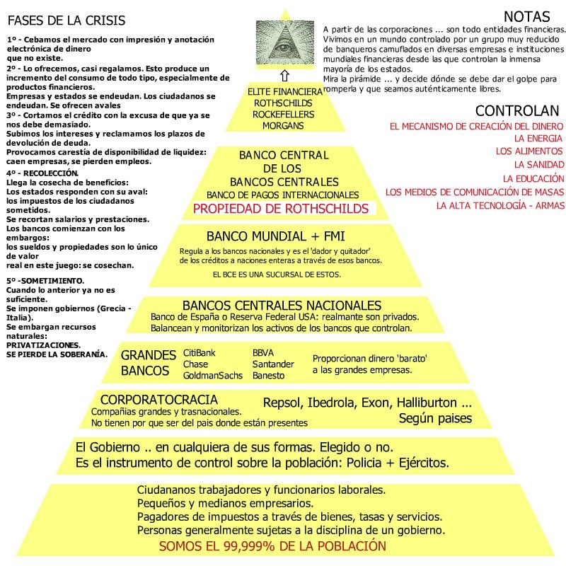 LA PIRAMIDE DEL PODER. CRISIS COMO HERRAMIENTA DE CONTROL Y ...